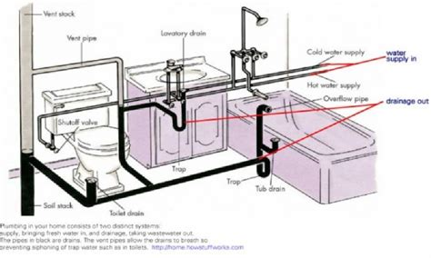 free download ebooks Toilet Sewer Diagram