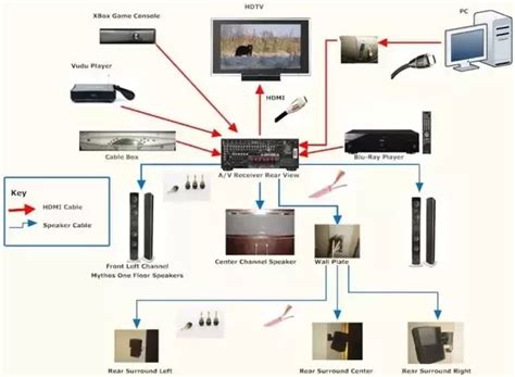 free download ebooks Tv Entertainment System Wiring