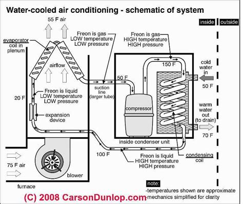 free download ebooks Water Cooled Air Conditioning Diagram