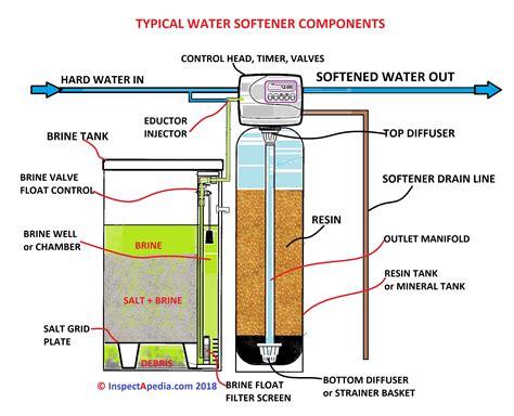 free download ebooks Water Softener Wiring Schematic