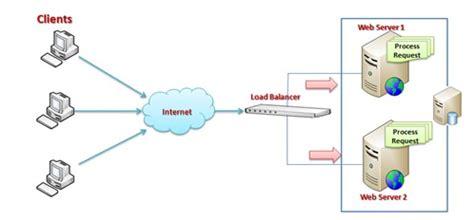 free download ebooks Web Farm Diagram