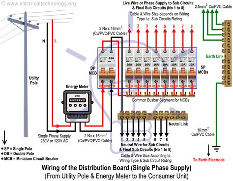 free download ebooks Wiring A Meter Board