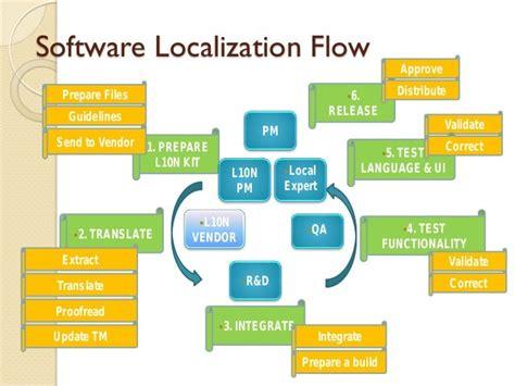 translation And Localization Project Management Dunne Keiran J Dunne
