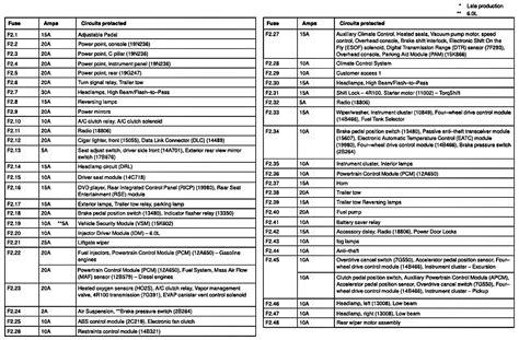 03 Ford F350 Fuse Diagram (ePUB/PDF)