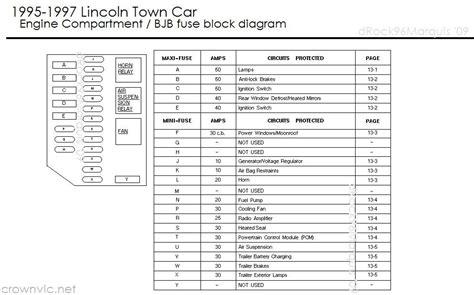 1995 Lincoln Town Car Fuse Box Electrical Problem (ePUB/PDF) Free