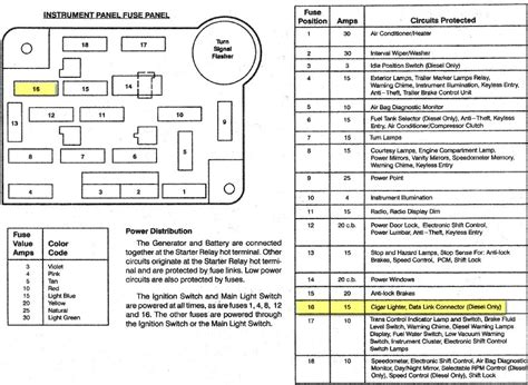 ford f fuse panel diagram images jaybossk s show car 1995 ford f 150 fuse box diagram 1995 circuit wiring