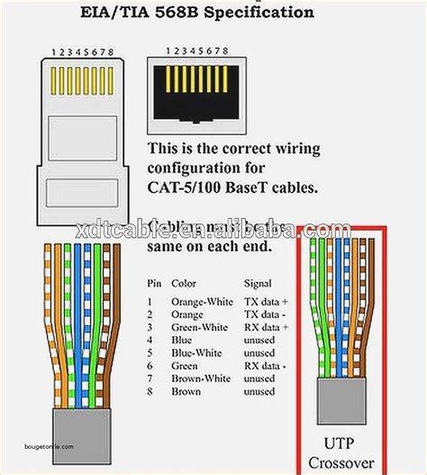 Pleasing 5E Rj45 Wiring Diagram Epub Pdf Wiring Digital Resources Arguphilshebarightsorg