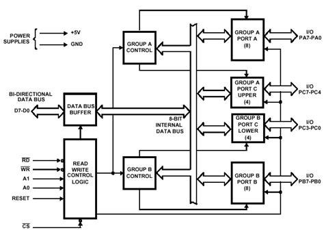 8255 A Block Diagram ((PDF & ePub)) Emachines E Laptop Schematic Diagram on