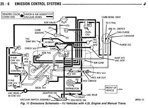 90 Jeep Yj Wiring Diagram Wiring Diagram Networks