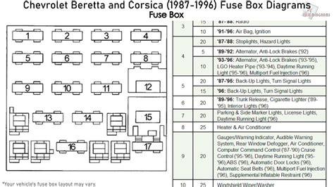 95 beretta fuse box