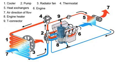 Auto Mobile Heat Engine Diagram (ePUB/PDF) Free