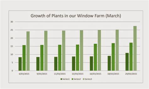 Phenomenal Bar Graph Plant Growth Epub Pdf Wiring Digital Resources Bletukbiperorg