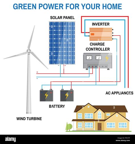 Download Basic Home Wiring Diagram Solar From server2ramd cosvalley de