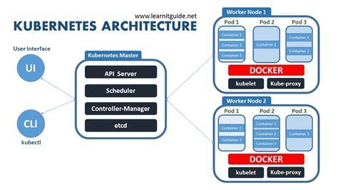 Basics Of Kubernetes (ePUB/PDF) Free