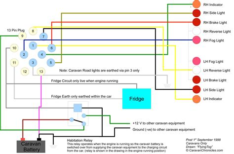 Caravan Electrics Wiring Diagram Trailer Plug (ePUB/PDF) Free