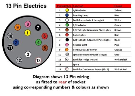 Caravan Wiring Diagram Towbars (ePUB/PDF) Free