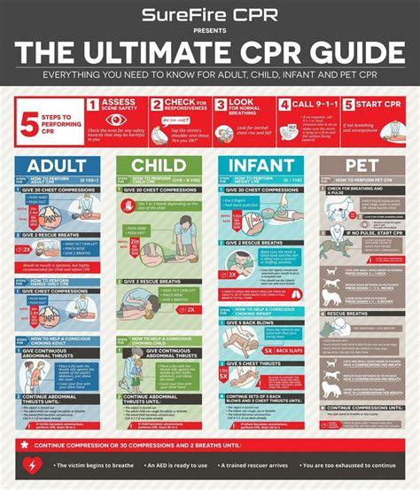 Cpr First Aid Cheat Sheet (ePUB/PDF) Free