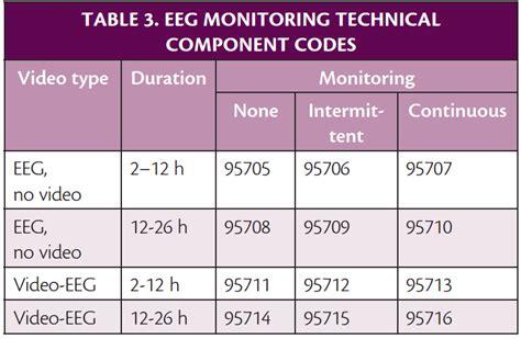 Cpt Code For Eeg Sleep Deprived (ePUB/PDF) Free