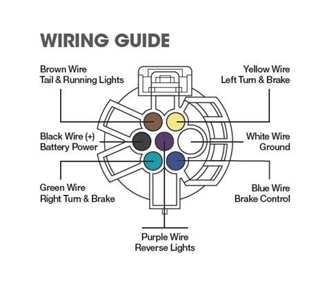 way round trailer plug wiring diagramht images curt 7 way wiring diagram curt electric