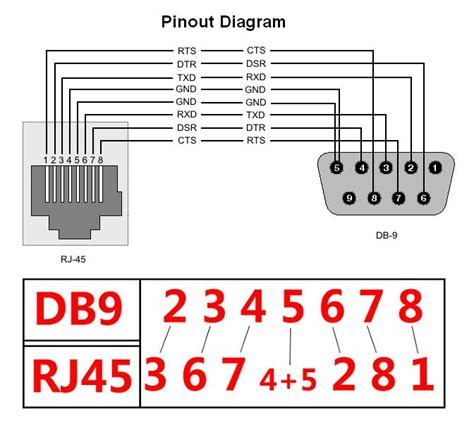 rs to rj wiring diagram images usb rj cable wiring diagram wiring diagrams for serial db9 db25 to rj45 connectors