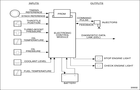 Detroit Diesel Wiring Diagrams (ePUB/PDF)