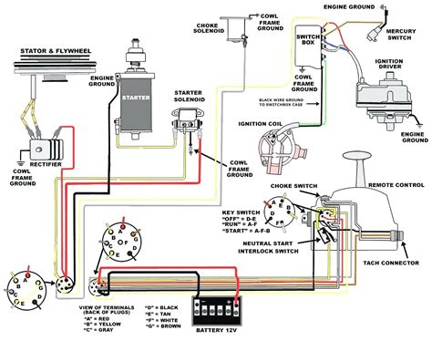 Fantastic Diagram For Ignition Switch Wiring Ford Truck Epub Pdf Wiring 101 Swasaxxcnl