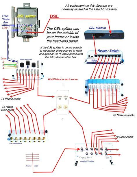 Pleasing Dsl Wiring Diagram Epub Pdf Wiring Cloud Nuvitbieswglorg