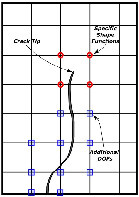 Extended Finite Element Method For Crack Propagation Combescure ...