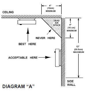 addressable duct smoke detector wiring diagram images duct smoke detector wiring diagram fire alarm installation buildmyowncabin