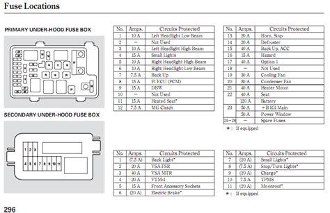 For 2008 Honda Cr V Fuse Box 2008 honda crv under hood fuse box diagram eBook Database