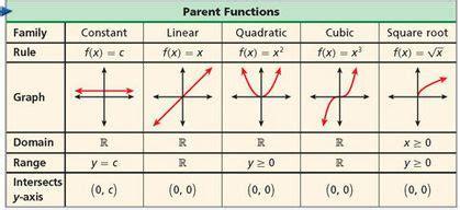 Function Family Project Algebra 2 (ePUB/PDF)