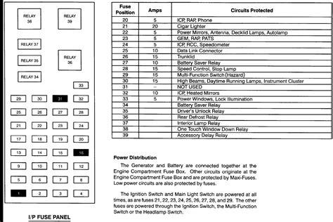 Fuse Box 95 Ford Taurus (ePUB/PDF) Free
