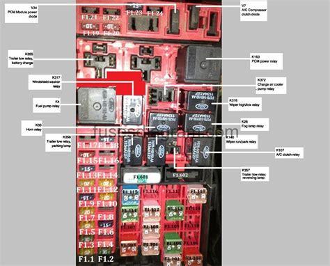 Fuse Box Diagram Ford Truck (ePUB/PDF)