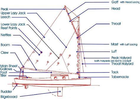 Incredible Gaff Rigged Sailboat Diagram Epub Pdf Wiring Database Gramgelartorg
