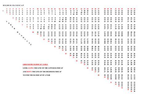 Amazing Greensomes Handicap Calculation Epub Pdf Wiring Digital Resources Funapmognl