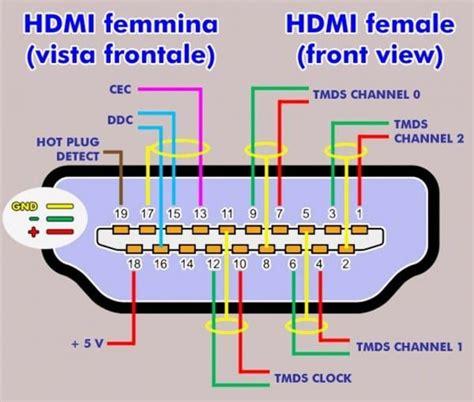 Peachy Hdmi Plug Wire Diagram Epub Pdf Wiring Database Ittabxeroyuccorg