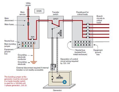 Home Standby Generator Wiring Diagram (ePUB/PDF)