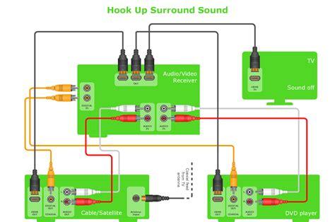 Home Surround Sound Wiring (ePUB/PDF)
