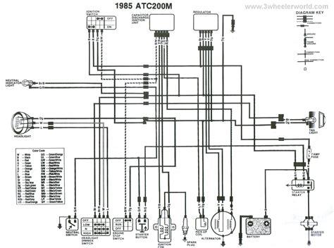 Honda 450 Foreman Wiring Diagram (ePUB/PDF) Free