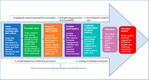 Pleasing Implementing Person Centred Care Epub Pdf Wiring 101 Photwellnesstrialsorg