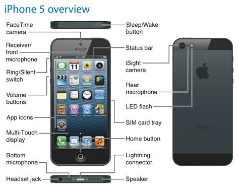 Iphone 5 User Manual (ePUB/PDF) Free