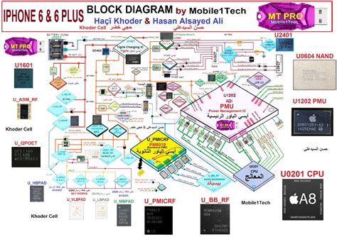 Superb Iphone 6 Block Diagram Epub Pdf Wiring Digital Resources Remcakbiperorg