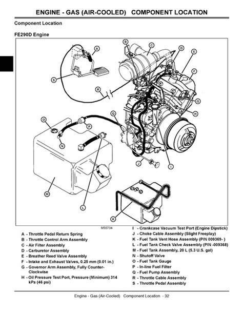 John Deere 6x4 Gator Manual (Free ePUB/PDF)