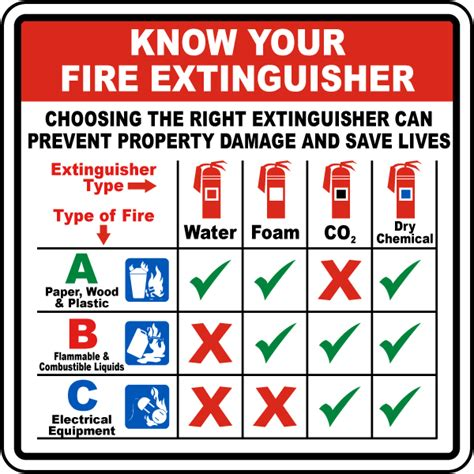 Know Your Fire