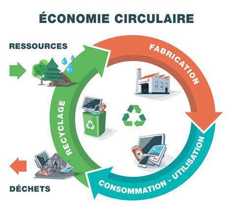 Wondrous L Economie Circulaire Une Transition Epub Pdf Wiring Cloud Usnesfoxcilixyz