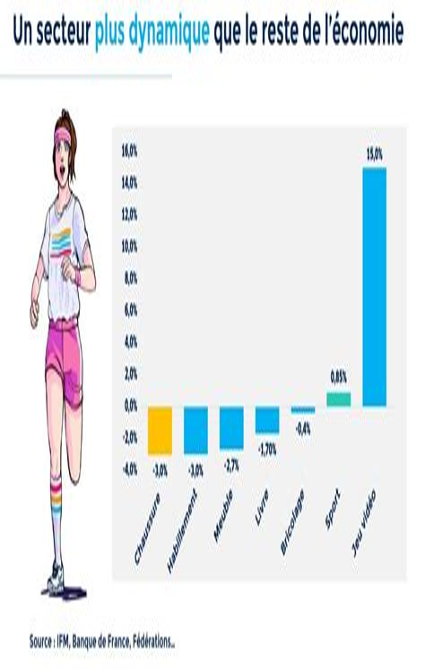 Terrific Le Commerce Du Sport Epub Pdf Wiring Digital Resources Funapmognl