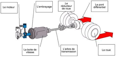 mecanique e partie cinematique
