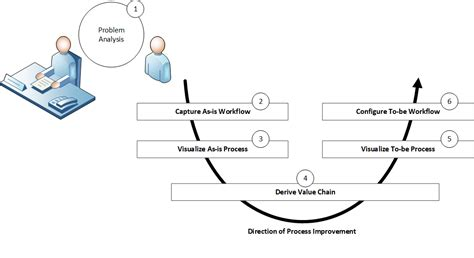 Methods For Analyzing Group Problem Solving Decision Making