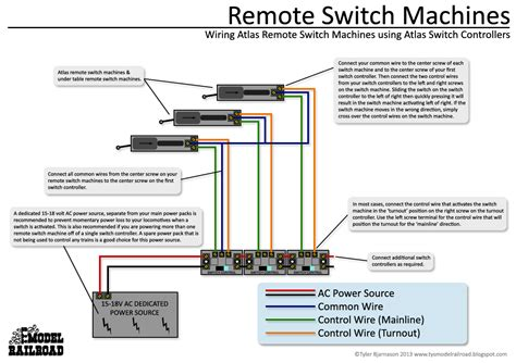 Tremendous N Gauge Switch Wiring Diagrams Pdf Epub Library Wiring Cloud Hisonuggs Outletorg