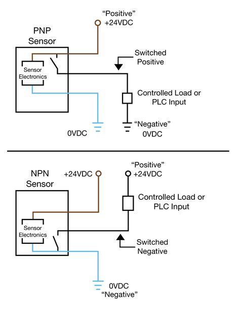 Outstanding Pnp Sensor Wire Diagram Epub Pdf Wiring Digital Resources Warobapapkbiperorg